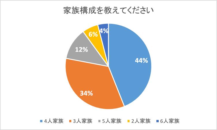 「食材宅配を利用している家族構成」アンケート